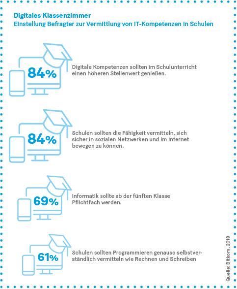 Grafik: Einstellung Befragter zur Vermittlung von IT-Kompetenzen in Schulen