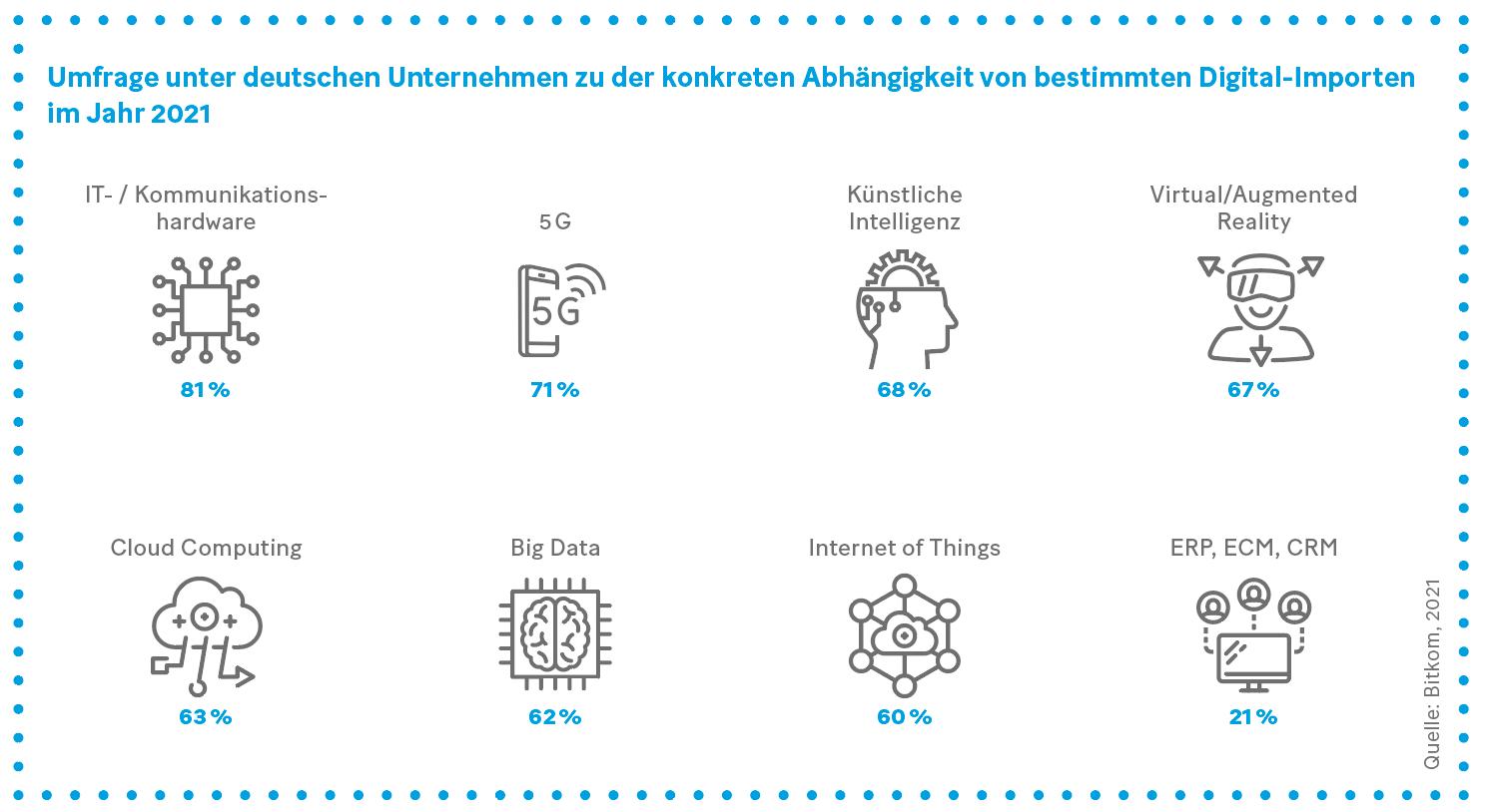 Grafik: Umfrage unter deutschen Unternehmen zu der konkreten Abhängigkeit von bestimmten Digital-Importen im Jahr 2021