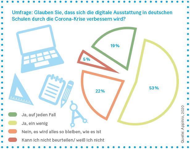Grafik: Digitale Ausstattung der Schulen in Deutschland