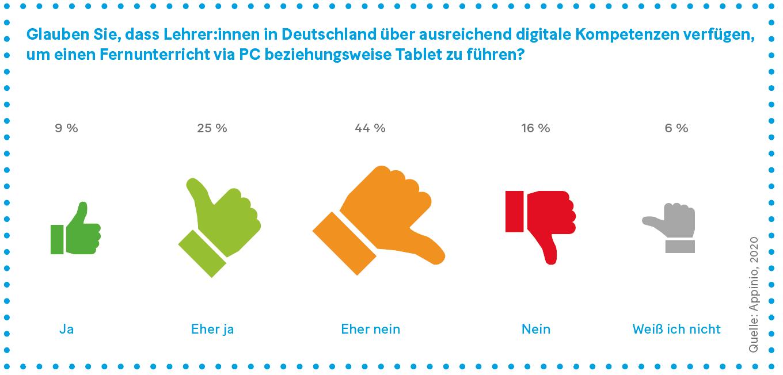 Grafik: Glauben Sie, dass Lehrer:innen in Deutschland über ausreichend digitale Kompetenzen verfügen,  um einen Fernunterricht via PC beziehungsweise Tablet zu führen?