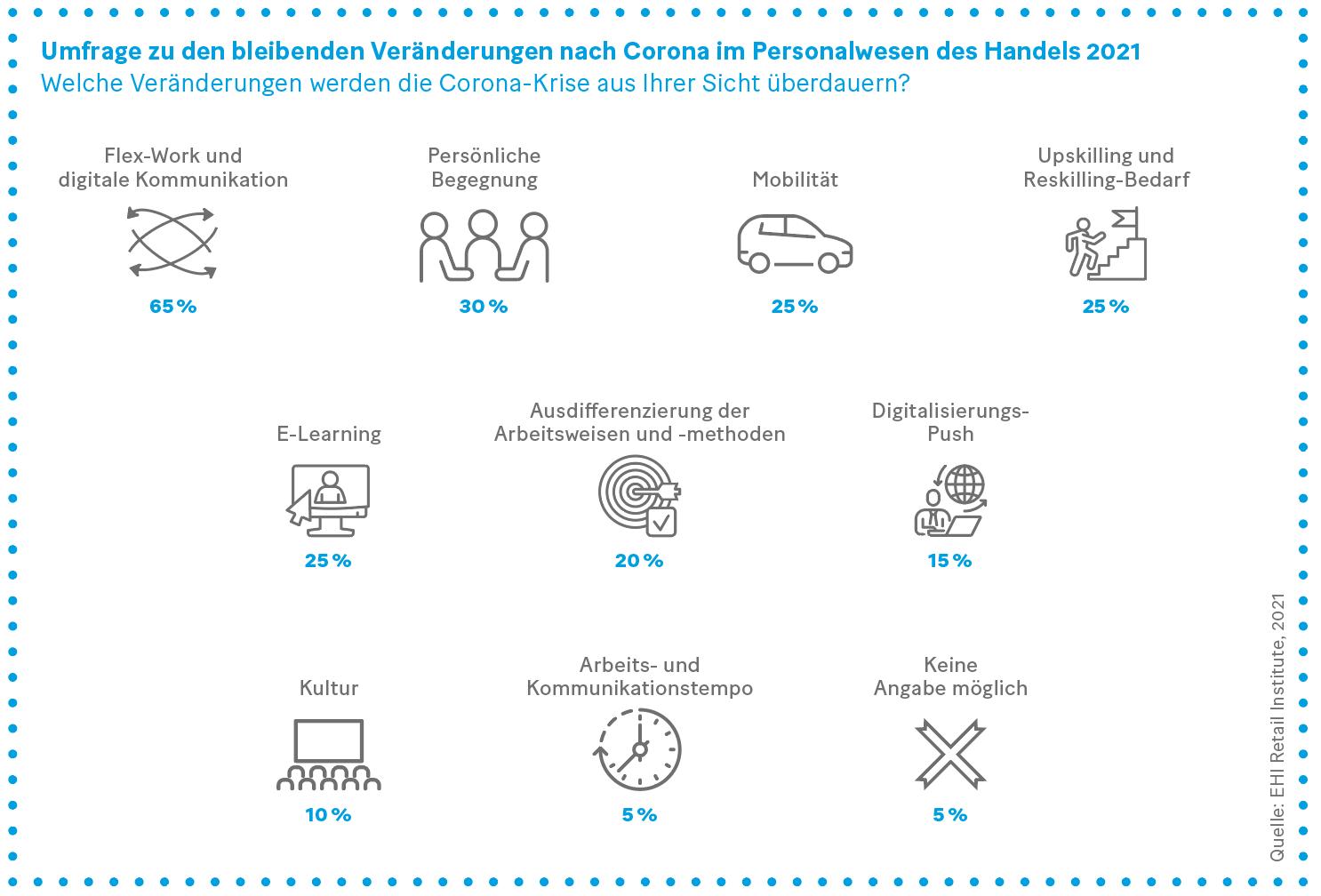 Grafik: Umfrage zu den bleibenden Veränderungen nach Corona im Personalwesen des Handels 2021