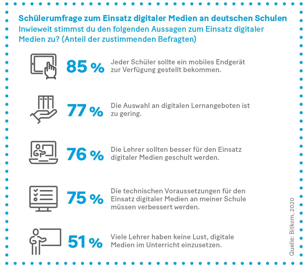 Grafik: Schülerumfrage zum Einsatz digitaler Medien an deutschen Schulen