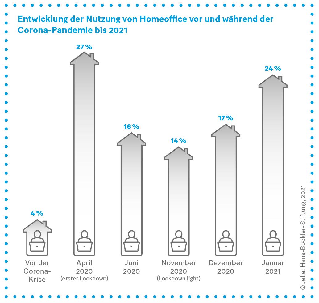 Grafik: Entwicklung der Nutzung von Homeoffice vor und während der Corona-Pandemie bis 2021
