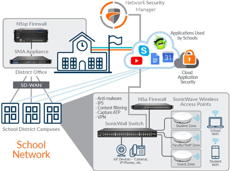 Grafik: IT-Schulnetzwerk
