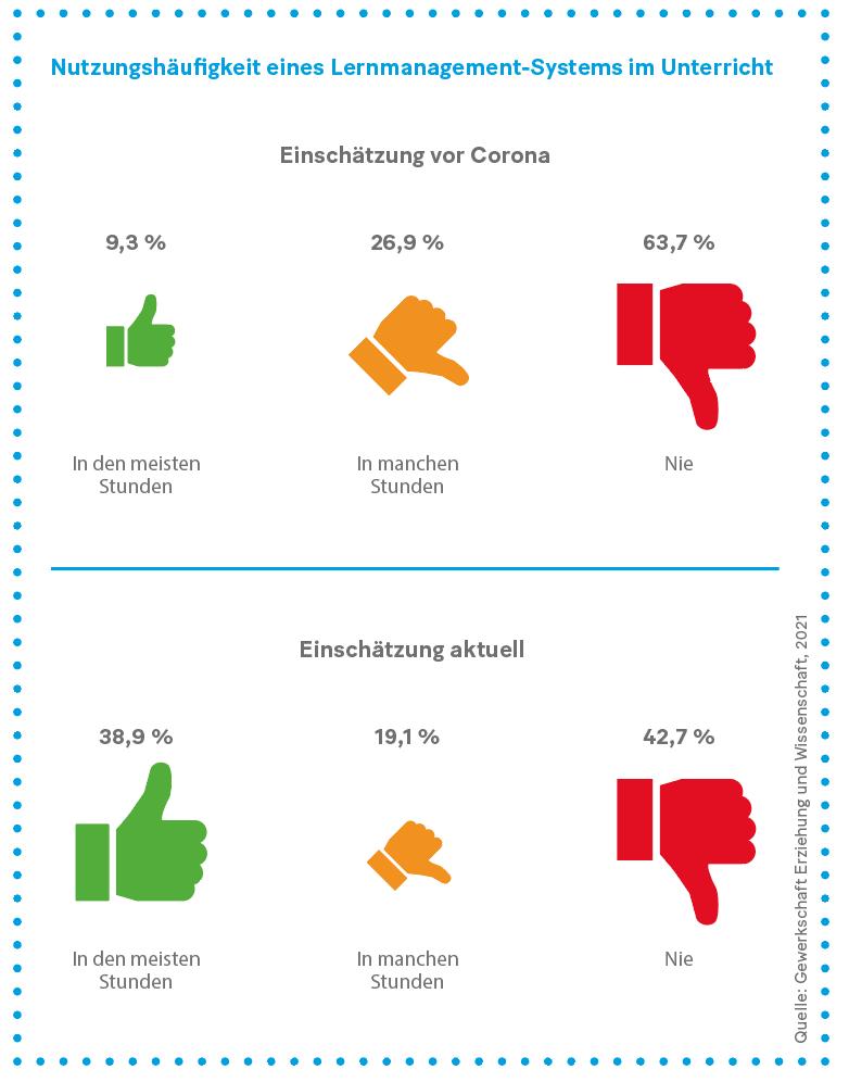 Grafik: Nutzungshäufigkeit eines Lernmanagement-Systems im Unterricht
