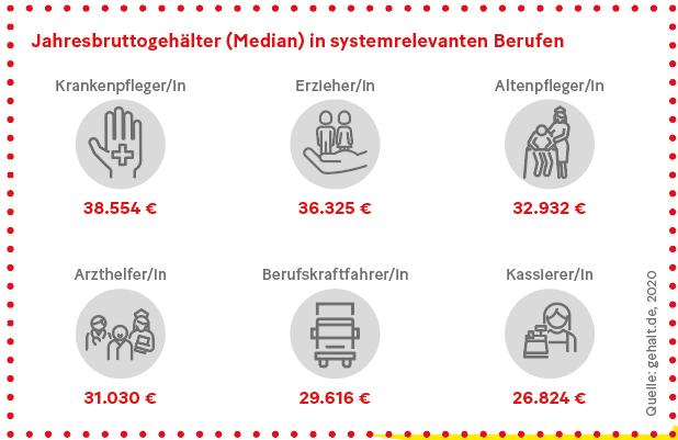 Grafik: Jahresbruttogehälter (Median) in systemrelevanten Berufen