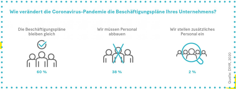 Grafik: Wie verändert die Coronavirus-Pandemie die Beschäftigungspläne Ihres Unternehmens?